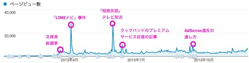Google Analytics PV