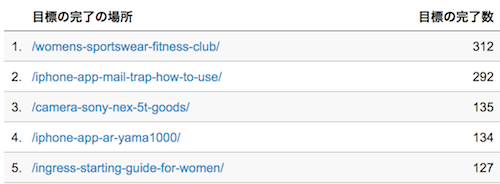 141004 google analytics slug