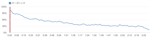 141009 youtube analytics sample1