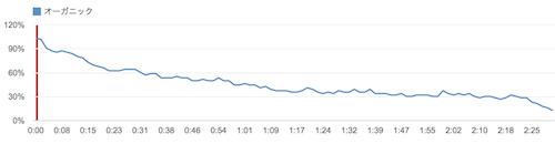 141009 youtube analytics sample1