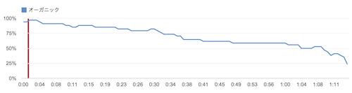 141009 youtube analytics sample2