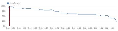 141009 youtube analytics sample2
