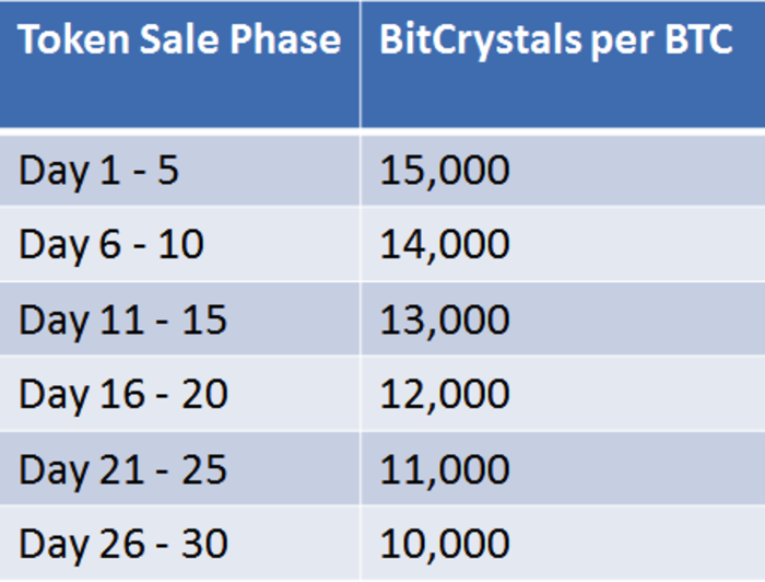 bitcrystals-rates