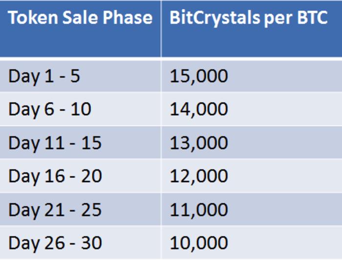 bitcrystals-rates